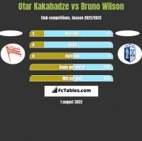 Otar Kakabadze vs Bruno Wilson h2h player stats