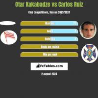 Otar Kakabadze vs Carlos Ruiz h2h player stats