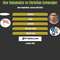 Otar Kakabadze vs Christian Schwegler h2h player stats