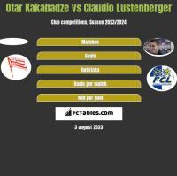 Otar Kakabadze vs Claudio Lustenberger h2h player stats