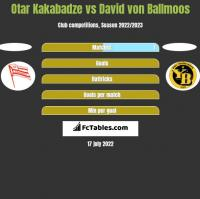 Otar Kakabadze vs David von Ballmoos h2h player stats