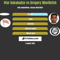 Otar Kakabadze vs Gregory Wuethrich h2h player stats