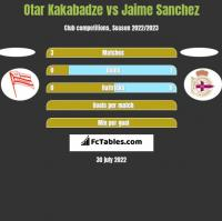 Otar Kakabadze vs Jaime Sanchez h2h player stats