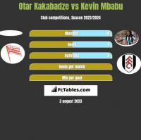 Otar Kakabadze vs Kevin Mbabu h2h player stats