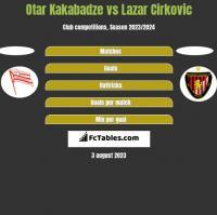 Otar Kakabadze vs Lazar Cirkovic h2h player stats