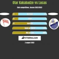 Otar Kakabadze vs Lucas h2h player stats