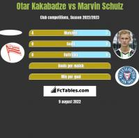 Otar Kakabadze vs Marvin Schulz h2h player stats
