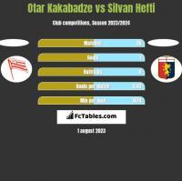 Otar Kakabadze vs Silvan Hefti h2h player stats