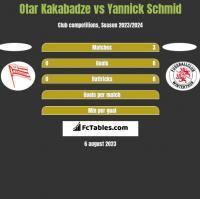 Otar Kakabadze vs Yannick Schmid h2h player stats
