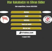 Otar Kakabadze vs Silvan Sidler h2h player stats