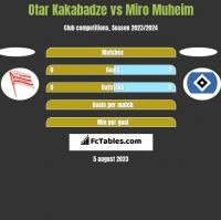 Otar Kakabadze vs Miro Muheim h2h player stats