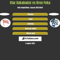 Otar Kakabadze vs Dren Feka h2h player stats