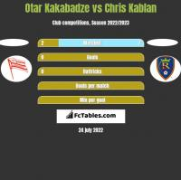 Otar Kakabadze vs Chris Kablan h2h player stats