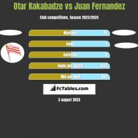 Otar Kakabadze vs Juan Fernandez h2h player stats