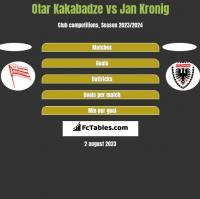 Otar Kakabadze vs Jan Kronig h2h player stats