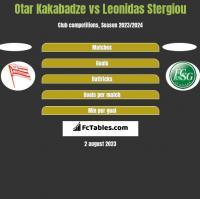 Otar Kakabadze vs Leonidas Stergiou h2h player stats