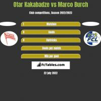 Otar Kakabadze vs Marco Burch h2h player stats