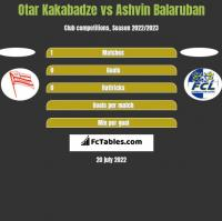 Otar Kakabadze vs Ashvin Balaruban h2h player stats
