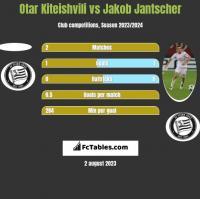 Otar Kiteishvili vs Jakob Jantscher h2h player stats