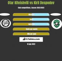 Otar Kiteishvili vs Kiril Despodov h2h player stats