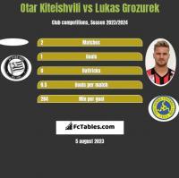 Otar Kiteishvili vs Lukas Grozurek h2h player stats