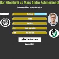 Otar Kiteishvili vs Marc Andre Schmerboeck h2h player stats