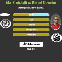 Otar Kiteishvili vs Marcel Ritzmaier h2h player stats
