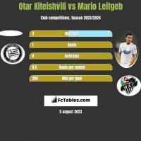 Otar Kiteishvili vs Mario Leitgeb h2h player stats
