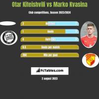 Otar Kiteishvili vs Marko Kvasina h2h player stats