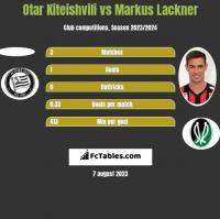 Otar Kiteishvili vs Markus Lackner h2h player stats