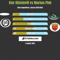 Otar Kiteishvili vs Markus Pink h2h player stats