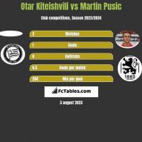 Otar Kiteishvili vs Martin Pusic h2h player stats