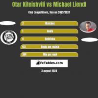 Otar Kiteishvili vs Michael Liendl h2h player stats