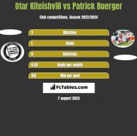 Otar Kiteishvili vs Patrick Buerger h2h player stats