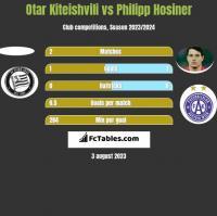 Otar Kiteishvili vs Philipp Hosiner h2h player stats