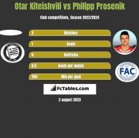 Otar Kiteishvili vs Philipp Prosenik h2h player stats