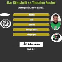 Otar Kiteishvili vs Thorsten Rocher h2h player stats