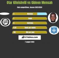 Otar Kiteishvili vs Gideon Mensah h2h player stats
