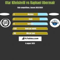 Otar Kiteishvili vs Raphael Obermair h2h player stats