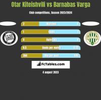 Otar Kiteishvili vs Barnabas Varga h2h player stats