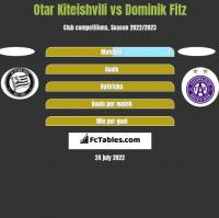 Otar Kiteishvili vs Dominik Fitz h2h player stats