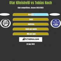Otar Kiteishvili vs Tobias Koch h2h player stats