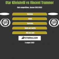 Otar Kiteishvili vs Vincent Trummer h2h player stats