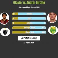 Otavio vs Andrei Girotto h2h player stats