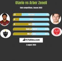 Otavio vs Arber Zeneli h2h player stats