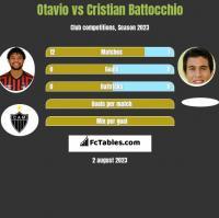 Otavio vs Cristian Battocchio h2h player stats