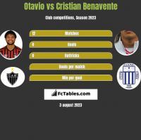 Otavio vs Cristian Benavente h2h player stats