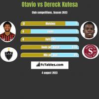 Otavio vs Dereck Kutesa h2h player stats