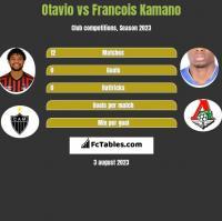 Otavio vs Francois Kamano h2h player stats