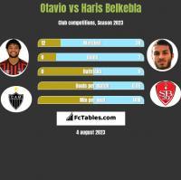 Otavio vs Haris Belkebla h2h player stats